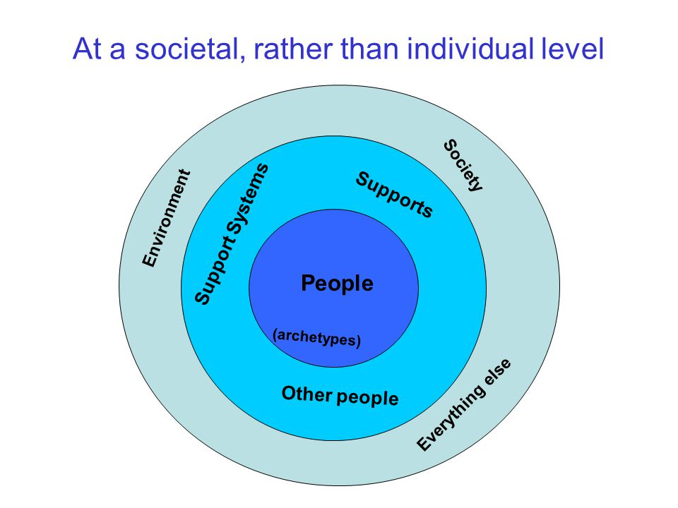 At a societal, rather than individual level People Supports Society Support Systems Other people Environment Everything else (archetypes)