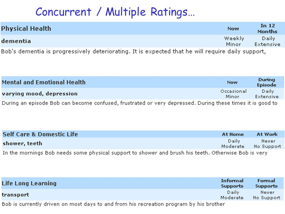 Concurrent / Multiple Ratings…