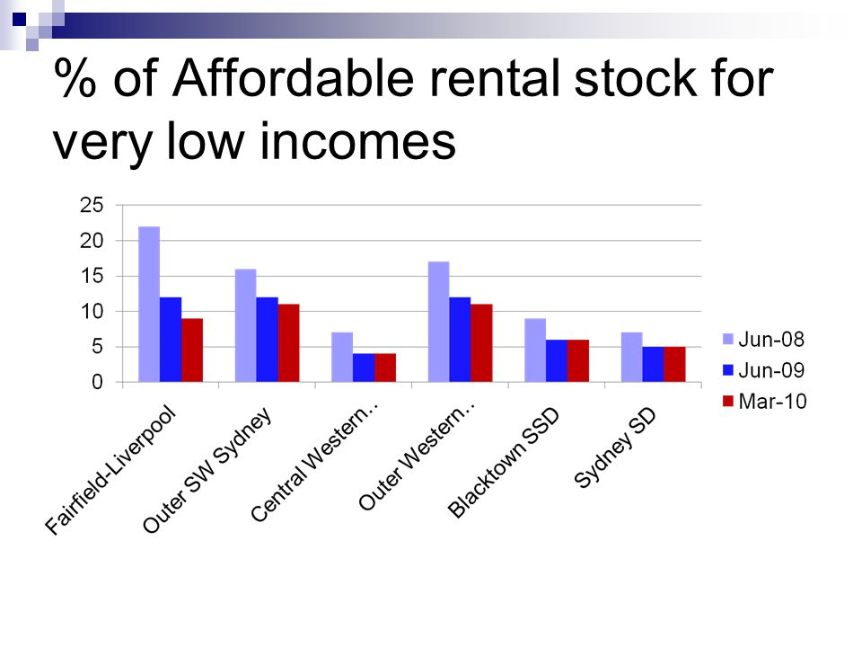 % of Affordable rental stock for very low incomes