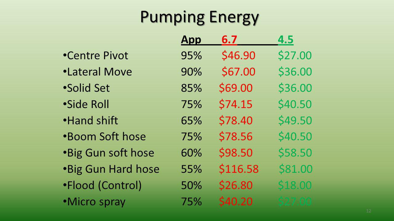 12 Pumping Energy App 6.7 4.5 Centre Pivot95% $46.90 $27.00 Lateral Move 90% $67.00 $36.00 Solid Set85% $69.00 $36.00 Side Roll75% $74.15 $40.50 Hand shift65% $78.40 $49.50 Boom Soft hose75% $78.56 $40.50 Big Gun soft hose 60% $98.50 $58.50 Big Gun Hard hose 55% $116.58 $81.00 Flood (Control)50% $26.80 $18.00 Micro spray75% $40.20 $27.00
