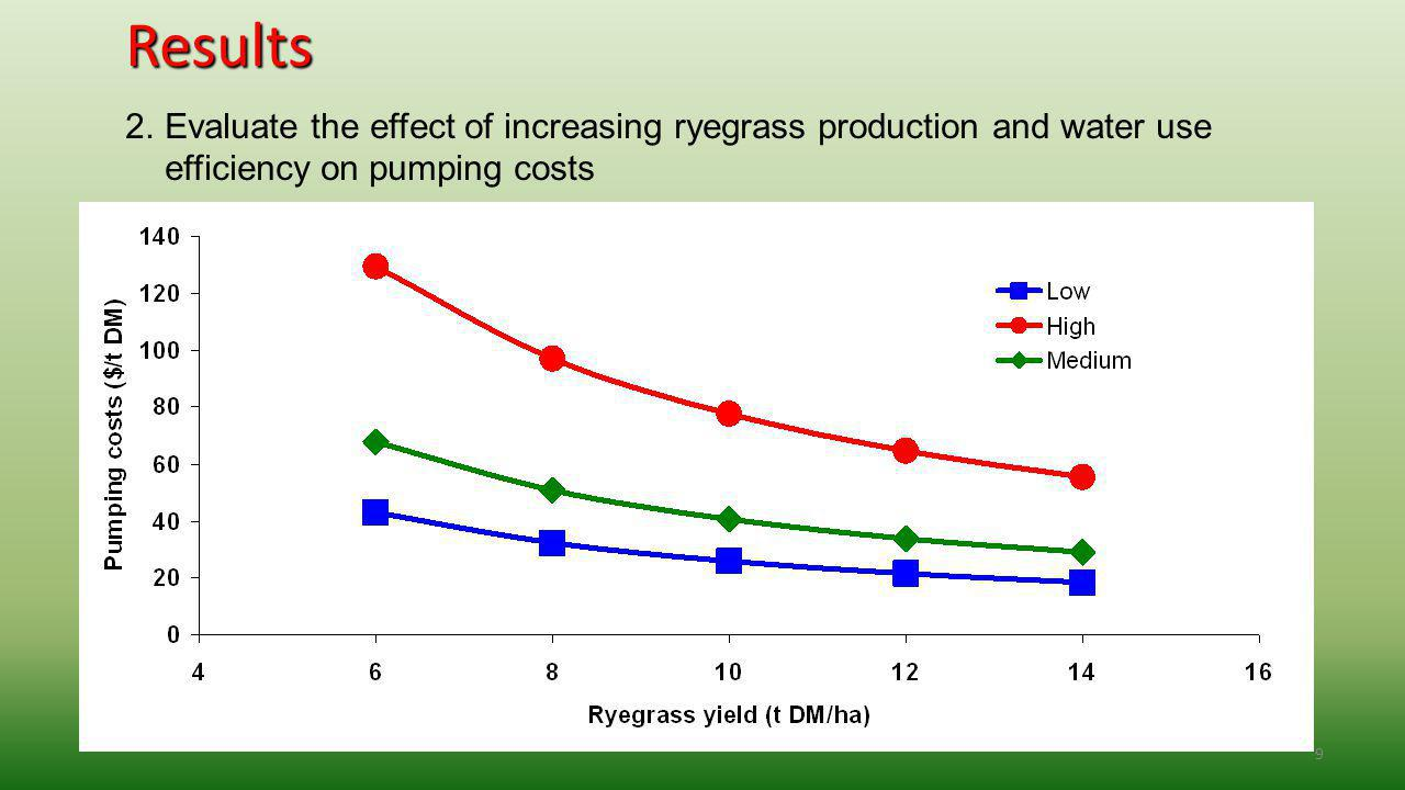 9Results 2.Evaluate the effect of increasing ryegrass production and water use efficiency on pumping costs
