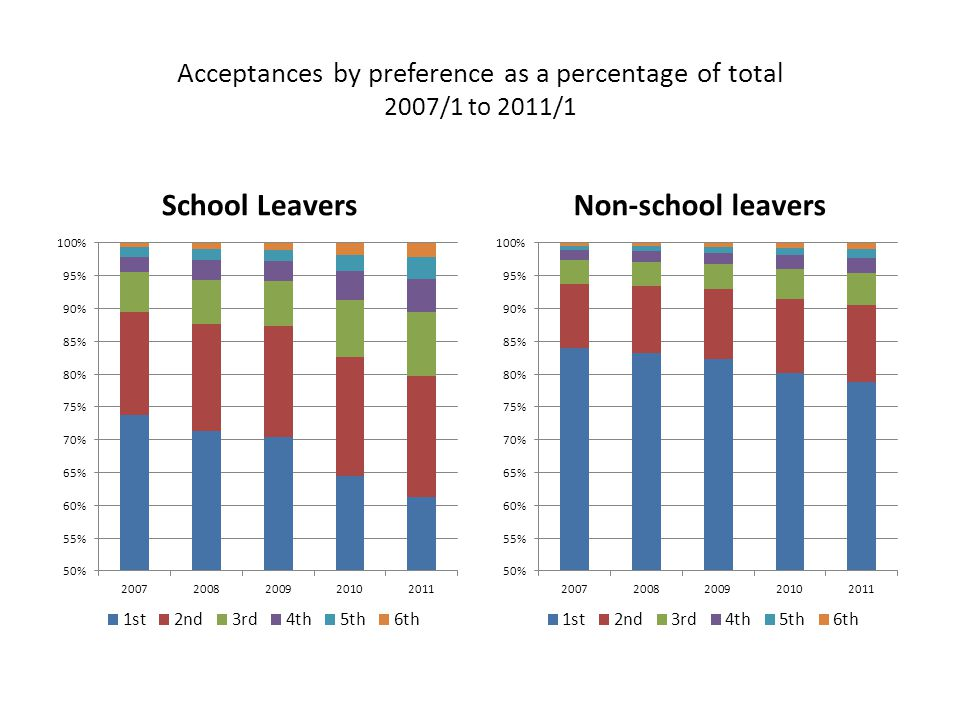 Acceptances by preference as a percentage of total 2007/1 to 2011/1 School LeaversNon-school leavers