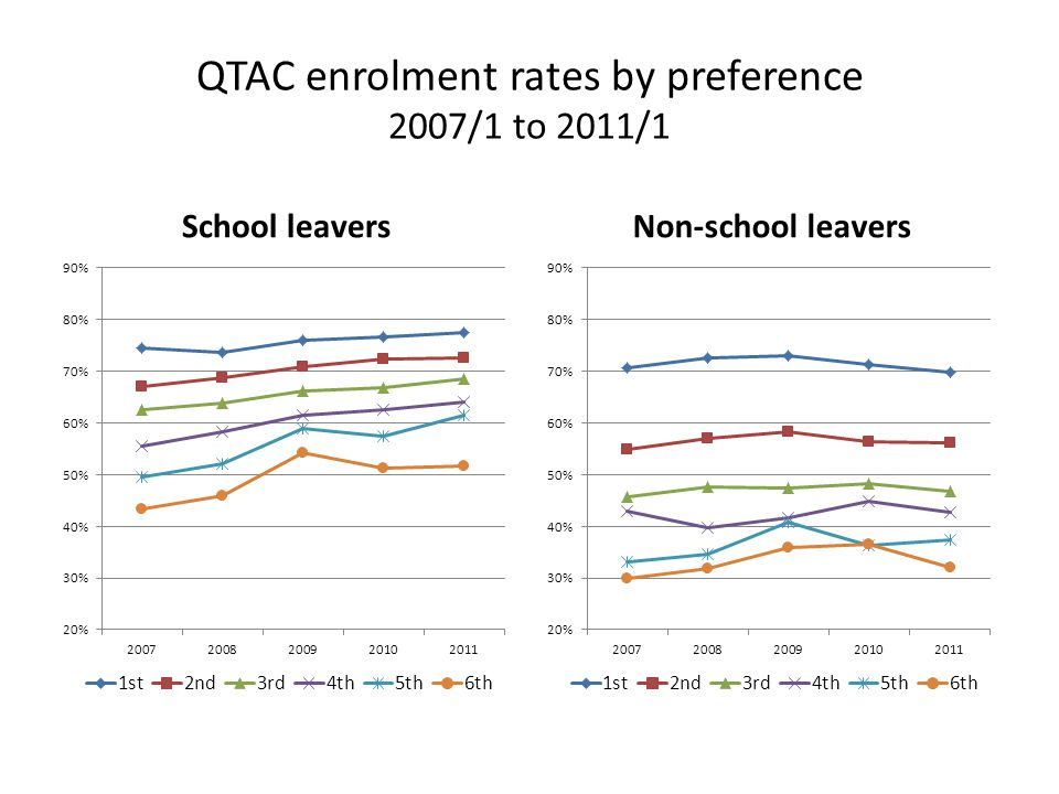 QTAC enrolment rates by preference 2007/1 to 2011/1 School leaversNon-school leavers