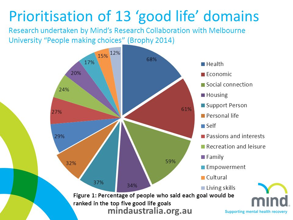 mindaustralia.org.au Prioritisation of 13 'good life' domains Research undertaken by Mind's Research Collaboration with Melbourne University People making choices (Brophy 2014) Figure 1: Percentage of people who said each goal would be ranked in the top five good life goals