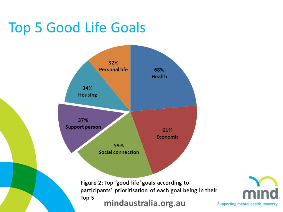 mindaustralia.org.au Top 5 Good Life Goals Figure 2: Top 'good life' goals according to participants' prioritisation of each goal being in their Top 5