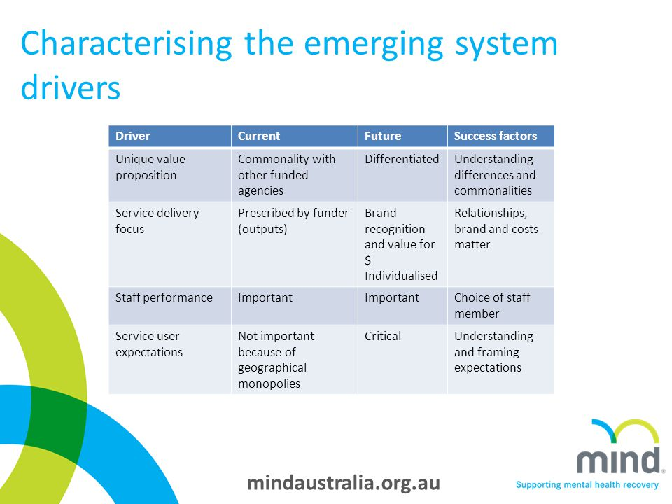 mindaustralia.org.au Characterising the emerging system drivers DriverCurrentFutureSuccess factors Unique value proposition Commonality with other funded agencies DifferentiatedUnderstanding differences and commonalities Service delivery focus Prescribed by funder (outputs) Brand recognition and value for $ Individualised Relationships, brand and costs matter Staff performanceImportant Choice of staff member Service user expectations Not important because of geographical monopolies CriticalUnderstanding and framing expectations