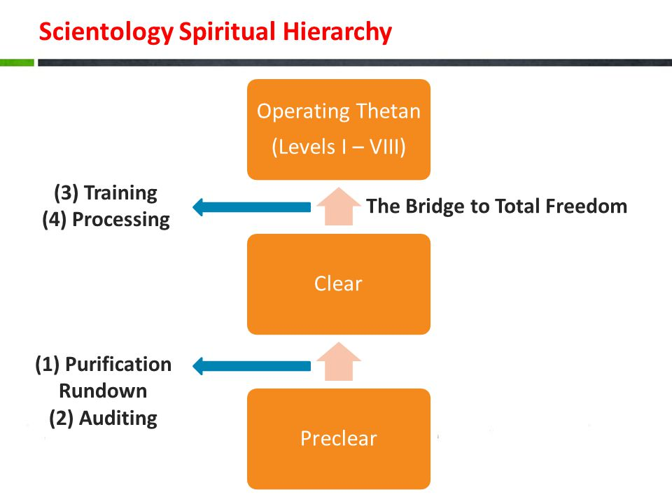 Scientology Spiritual Hierarchy Operating Thetan (Levels I – VIII) ClearPreclear (1) Purification Rundown (2) Auditing (3) Training (4) Processing The Bridge to Total Freedom