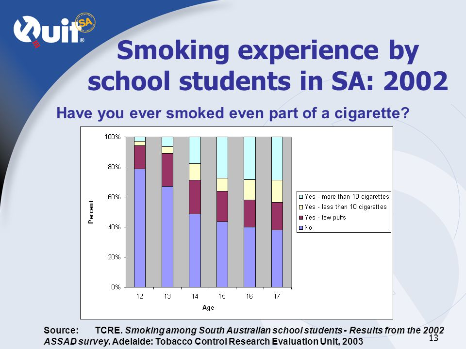 13 Smoking experience by school students in SA: 2002 Have you ever smoked even part of a cigarette.