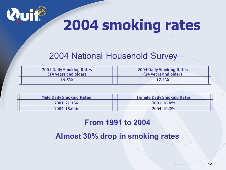 14 2004 smoking rates 2004 National Household Survey From 1991 to 2004 Almost 30% drop in smoking rates 2001 Daily Smoking Rates (14 years and older) 2004 Daily Smoking Rates (14 years and older) 19.5%17.4% Male Daily Smoking RatesFemale Daily Smoking Rates 2001-21.1%2001-18.0% 2004-18.6%2004-16.3%