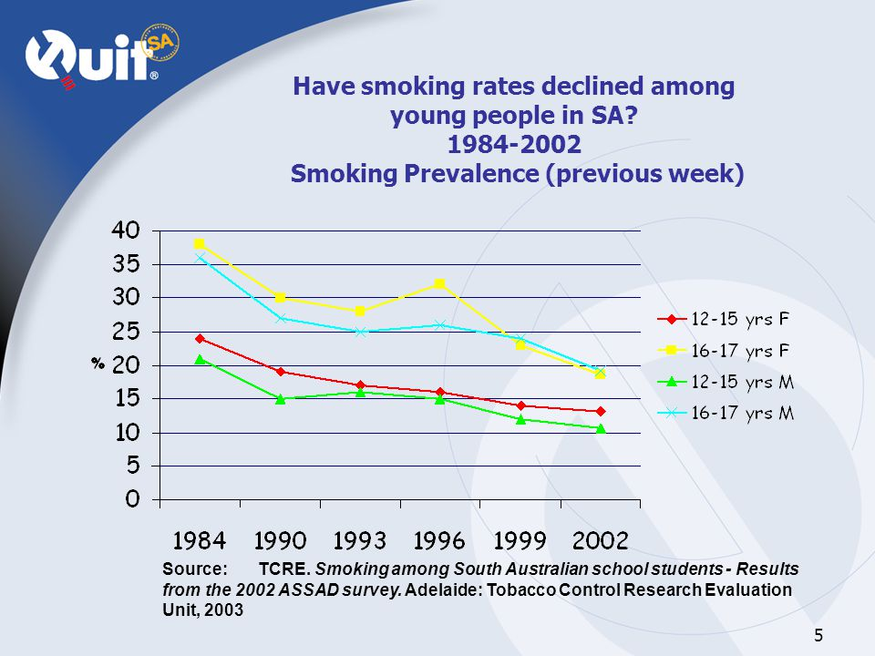5 Have smoking rates declined among young people in SA.