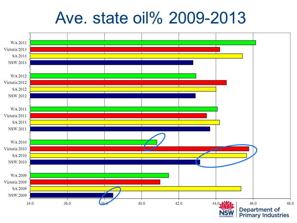 Ave. state oil% 2009-2013