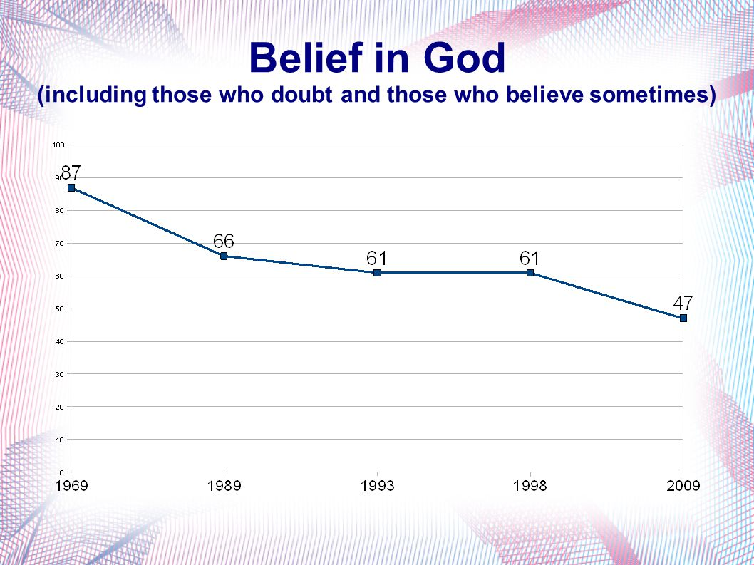 Belief in God (including those who doubt and those who believe sometimes)
