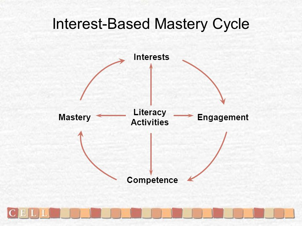 Interest-Based Mastery Cycle Mastery Interests Engagement Competence Literacy Activities