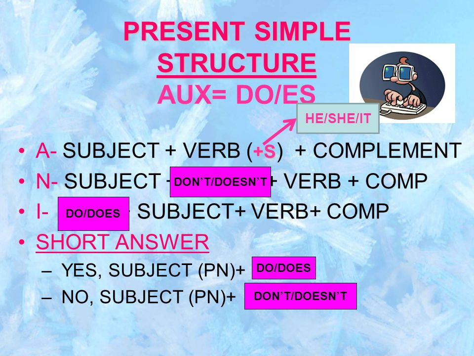 PRESENT SIMPLE STRUCTURE PRESENT SIMPLE STRUCTURE AUX= DO/ES +SA- SUBJECT + VERB ( +S ) + COMPLEMENT N- SUBJECT + + VERB + COMP I- + SUBJECT+ VERB+ COMP SHORT ANSWER – YES, SUBJECT (PN)+ – NO, SUBJECT (PN)+ AUX+ NOT AUX AUX+NOT HE/SHE/IT DON'T/DOESN'T DO/DOES DON'T/DOESN'T