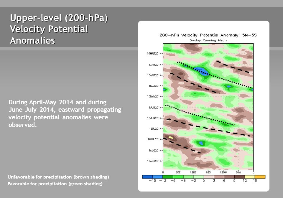 Upper-level (200-hPa) Velocity Potential Anomalies Unfavorable for precipitation (brown shading) Favorable for precipitation (green shading) During April-May 2014 and during June-July 2014, eastward propagating velocity potential anomalies were observed.