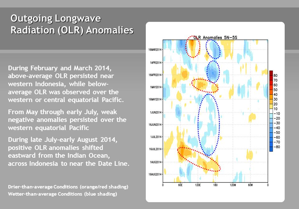Outgoing Longwave Radiation (OLR) Anomalies Drier-than-average Conditions (orange/red shading) Wetter-than-average Conditions (blue shading) During February and March 2014, above-average OLR persisted near western Indonesia, while below- average OLR was observed over the western or central equatorial Pacific.