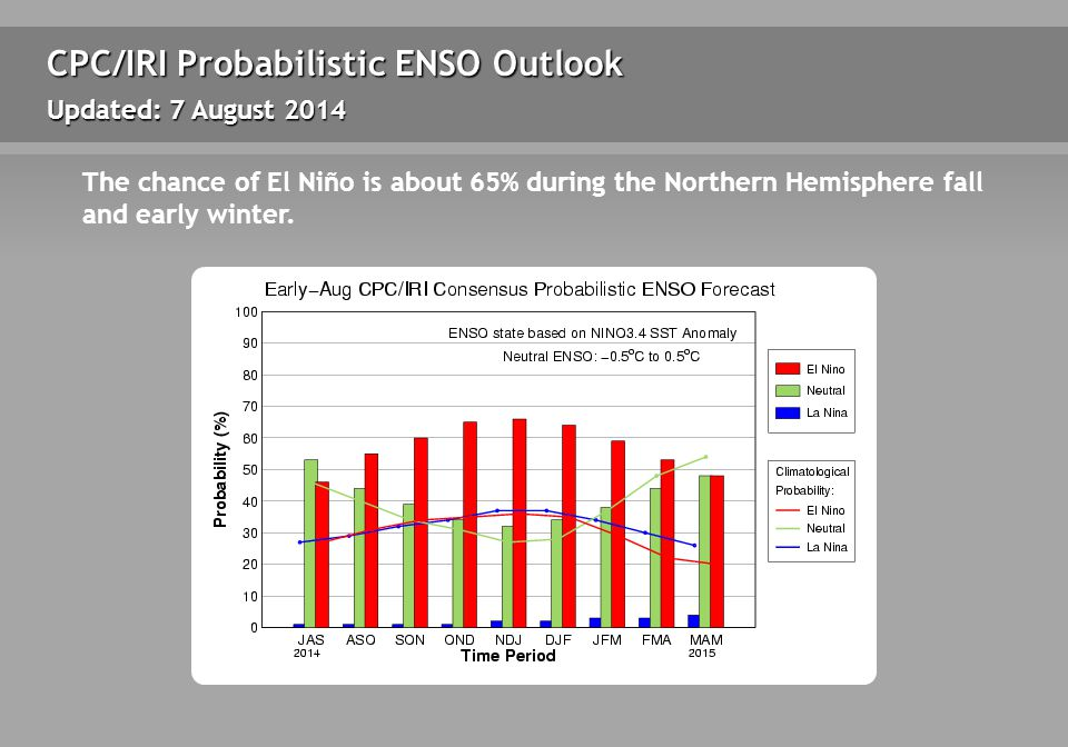 CPC/IRI Probabilistic ENSO Outlook Updated: 7 August 2014 The chance of El Niño is about 65% during the Northern Hemisphere fall and early winter.