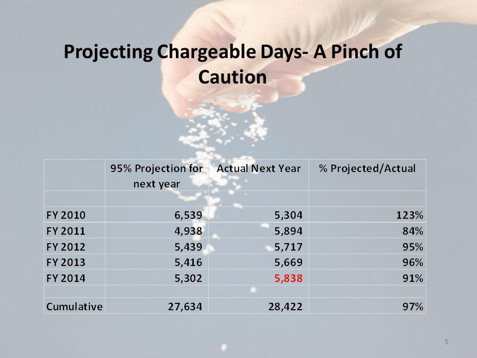 5 Projecting Chargeable Days- A Pinch of Caution