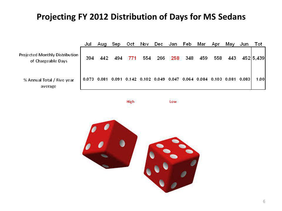 Projecting FY 2012 Distribution of Days for MS Sedans 6