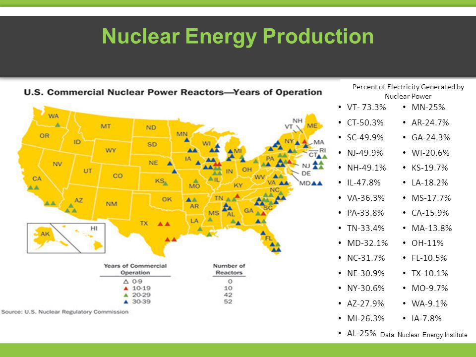 Nuclear Energy Production VT- 73.3% CT-50.3% SC-49.9% NJ-49.9% NH-49.1% IL-47.8% VA-36.3% PA-33.8% TN-33.4% MD-32.1% NC-31.7% NE-30.9% NY-30.6% AZ-27.9% MI-26.3% AL-25% MN-25% AR-24.7% GA-24.3% WI-20.6% KS-19.7% LA-18.2% MS-17.7% CA-15.9% MA-13.8% OH-11% FL-10.5% TX-10.1% MO-9.7% WA-9.1% IA-7.8% Percent of Electricity Generated by Nuclear Power Data: Nuclear Energy Institute