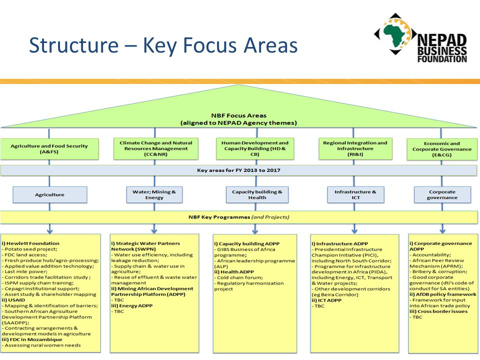 Structure – Key Focus Areas