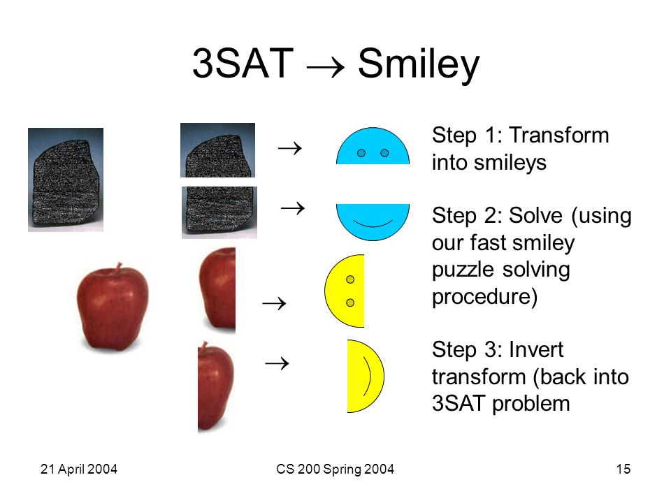 21 April 2004CS 200 Spring 200415 3SAT  Smiley     Step 1: Transform into smileys Step 2: Solve (using our fast smiley puzzle solving procedure) Step 3: Invert transform (back into 3SAT problem