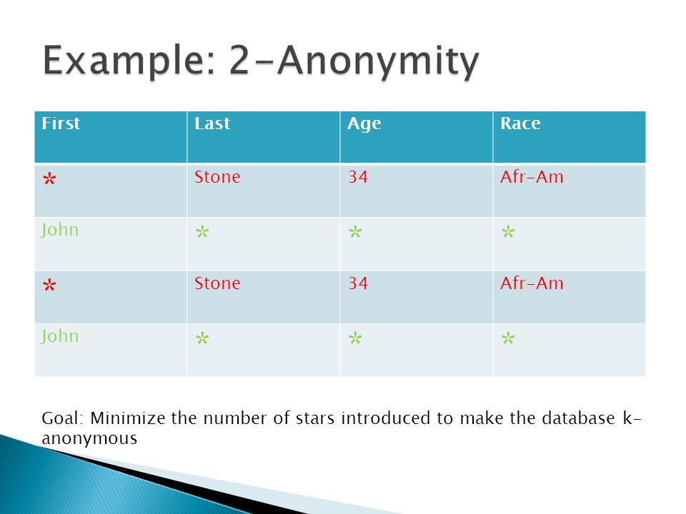 FirstLastAgeRace * Stone34Afr-Am John *** * Stone34Afr-Am John *** Goal: Minimize the number of stars introduced to make the database k- anonymous