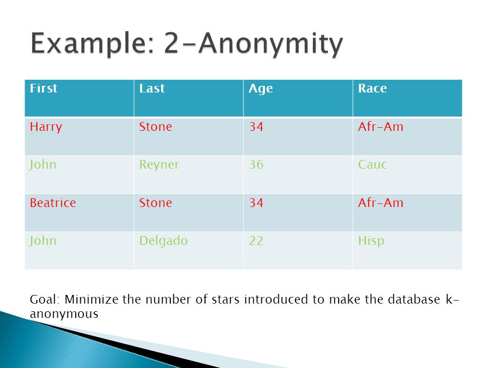 FirstLastAgeRace HarryStone34Afr-Am JohnReyner36Cauc BeatriceStone34Afr-Am JohnDelgado22Hisp Goal: Minimize the number of stars introduced to make the database k- anonymous