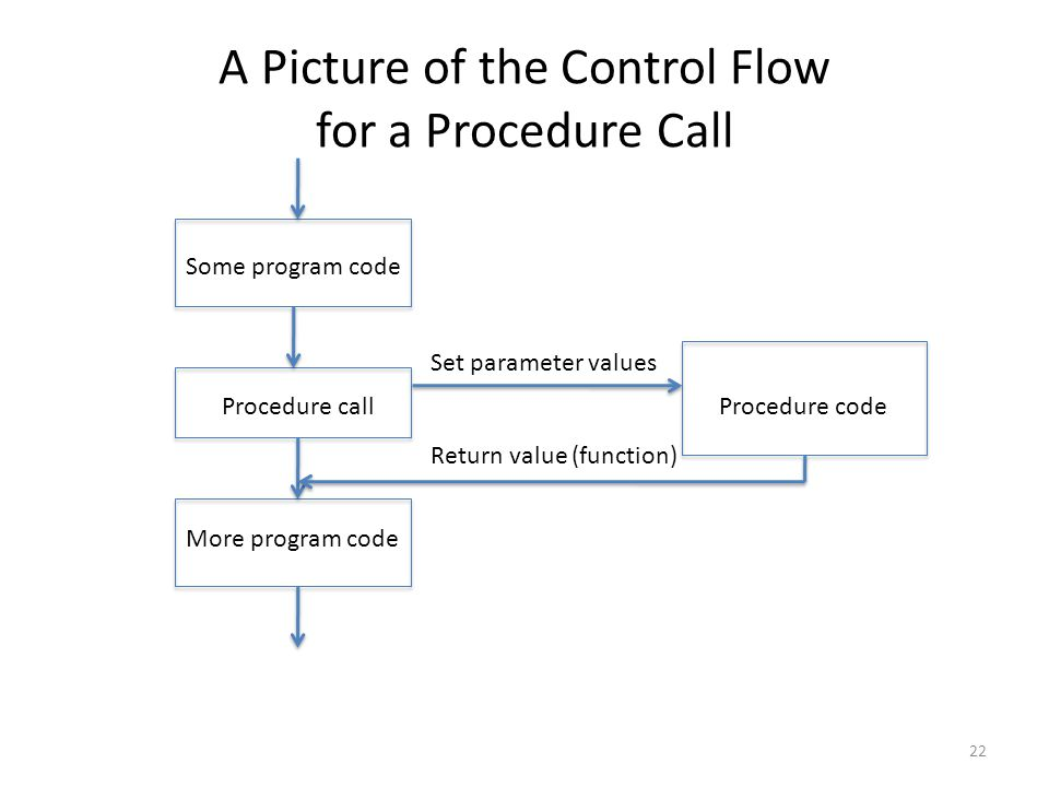 A Picture of the Control Flow for a Procedure Call Some program code Procedure call More program code Procedure code Set parameter values 22 Return value (function)