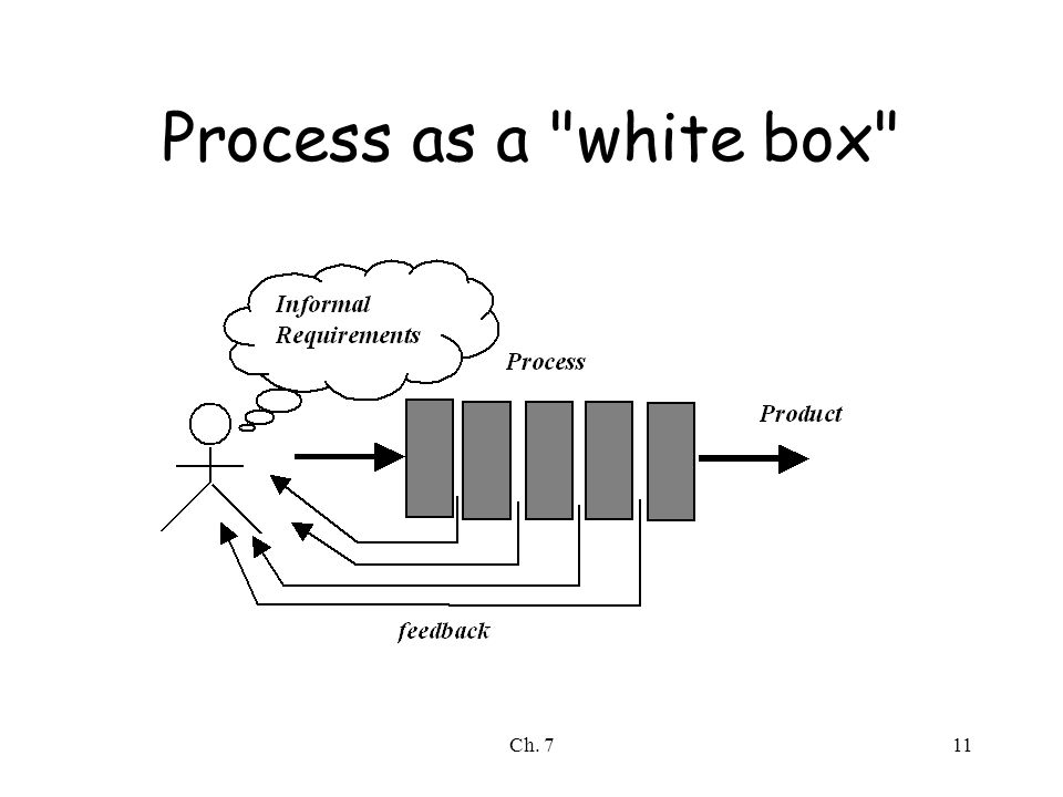 Ch. 711 Process as a white box