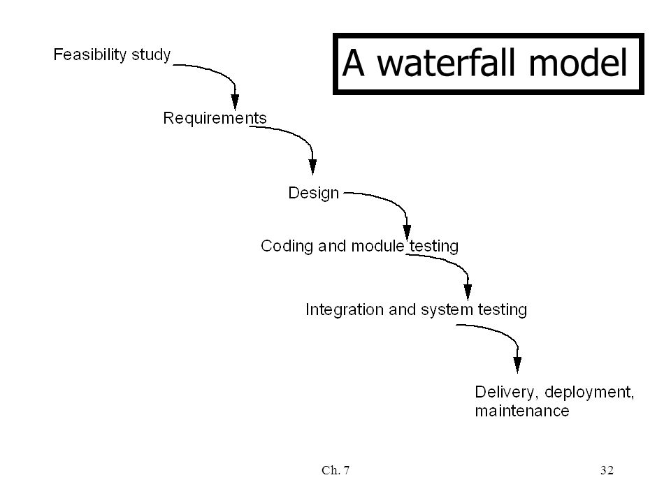 Ch. 732 A waterfall model