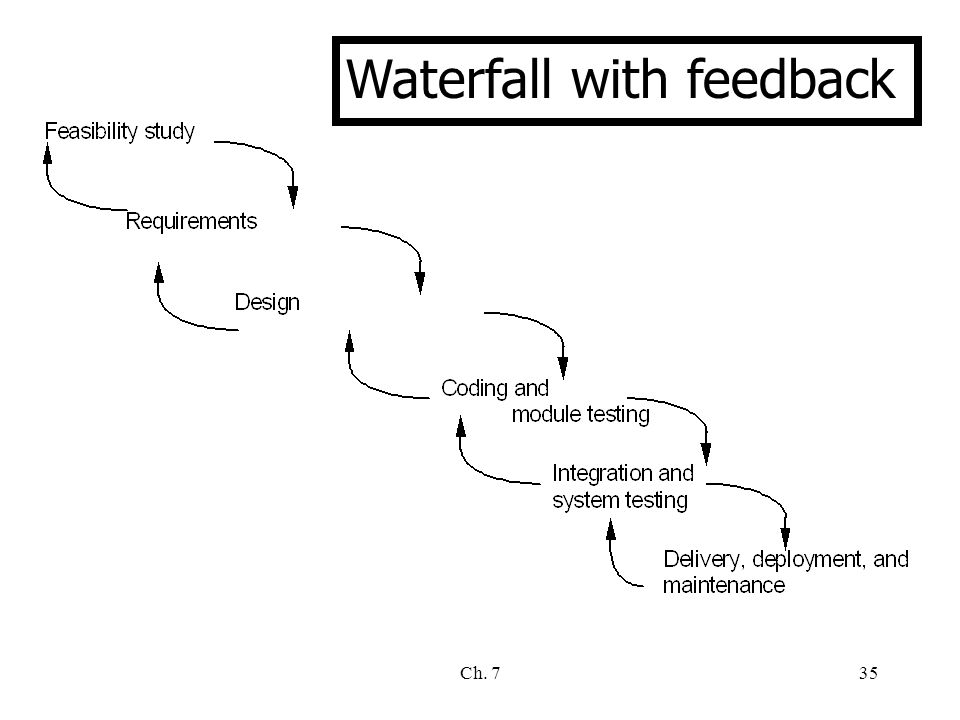 Ch. 735 Waterfall with feedback