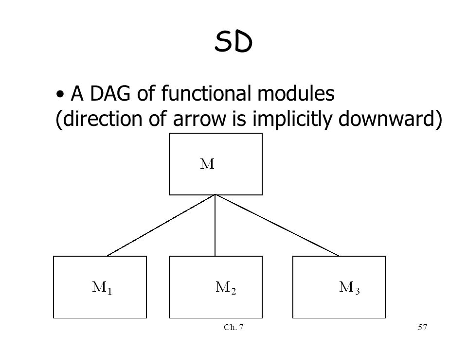 Ch. 757 SD A DAG of functional modules (direction of arrow is implicitly downward)