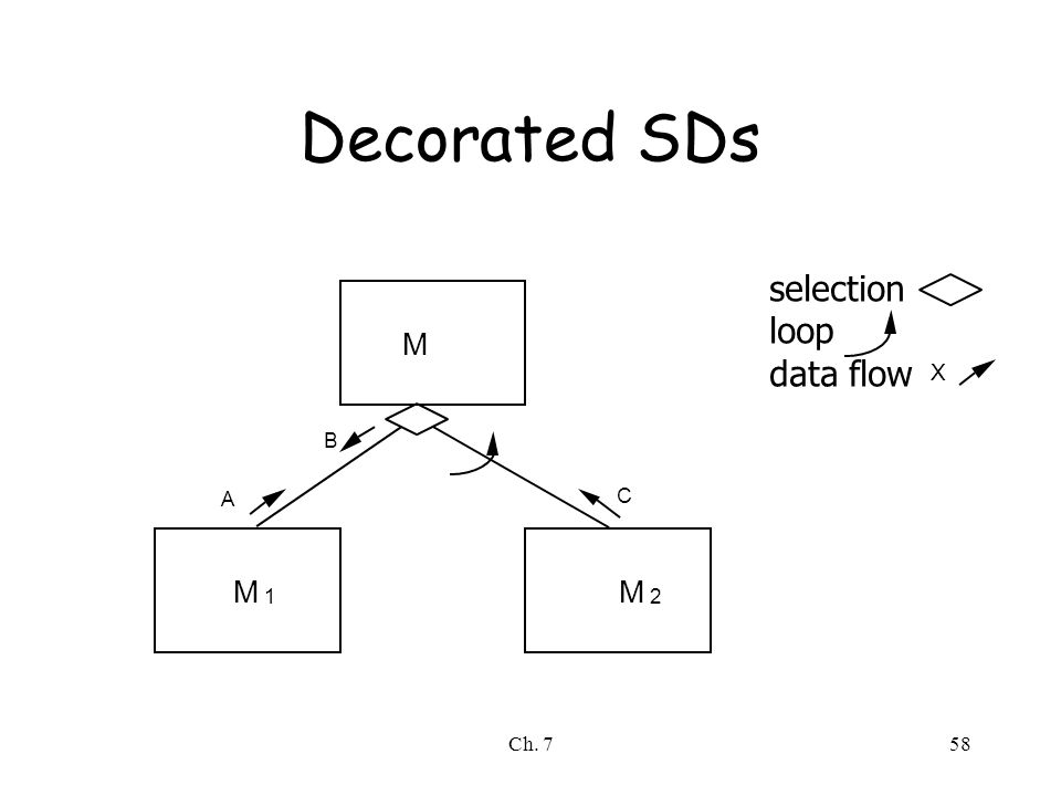 Ch. 758 Decorated SDs M MM 12 A B C selection loop data flow X
