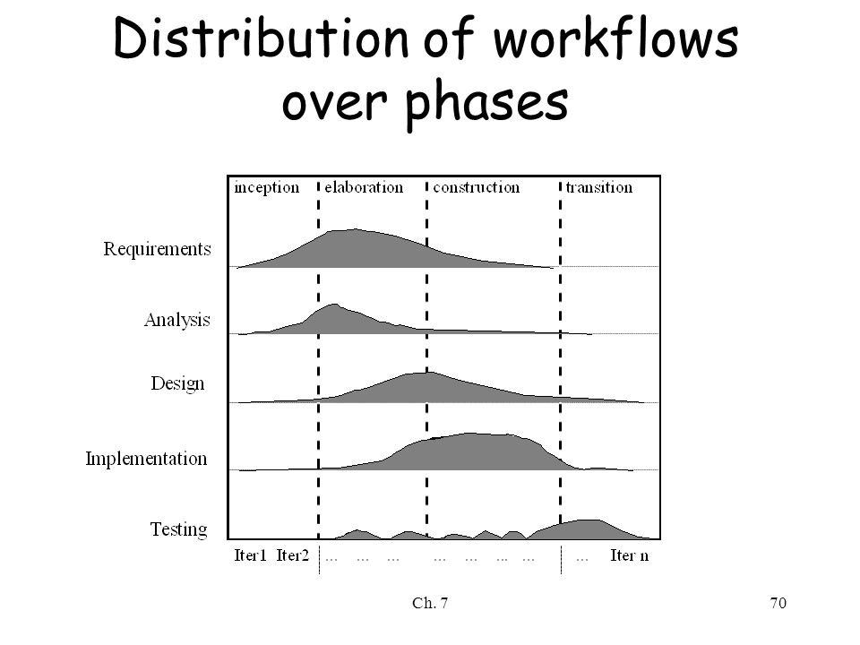 Ch. 770 Distribution of workflows over phases