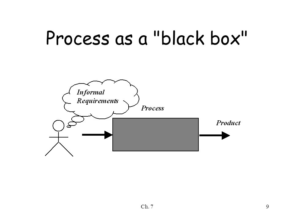 Ch. 79 Process as a black box