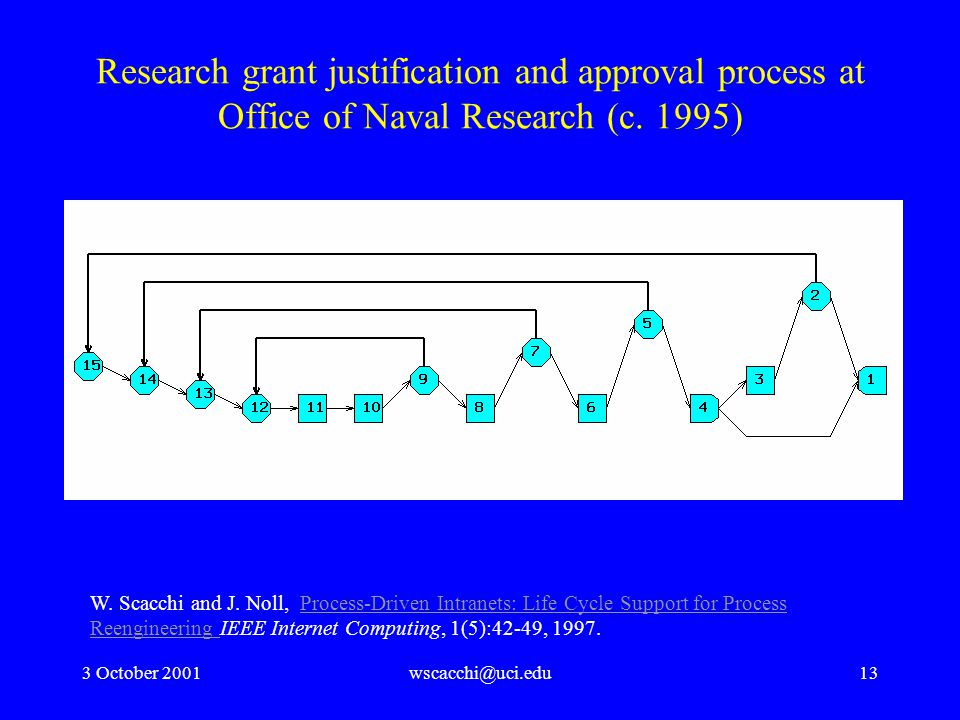 3 October 2001wscacchi@uci.edu13 Research grant justification and approval process at Office of Naval Research (c.