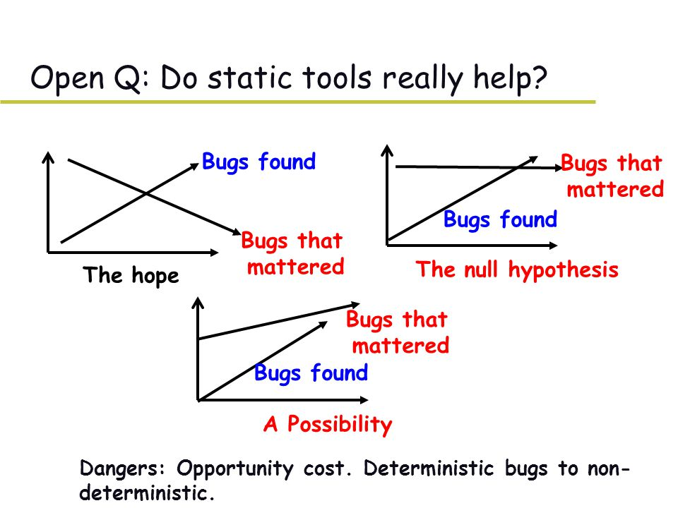 Open Q: Do static tools really help. –Dangers: Opportunity cost.