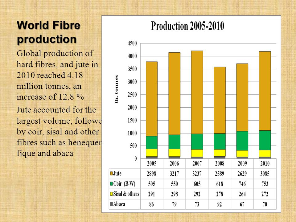 World Fibre production Global production of hard fibres, and jute in 2010 reached 4.18 million tonnes, an increase of 12.8 % Jute accounted for the largest volume, followed by coir, sisal and other fibres such as henequen, fique and abaca