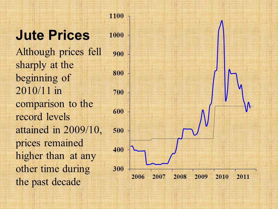 Jute Prices Although prices fell sharply at the beginning of 2010/11 in comparison to the record levels attained in 2009/10, prices remained higher than at any other time during the past decade