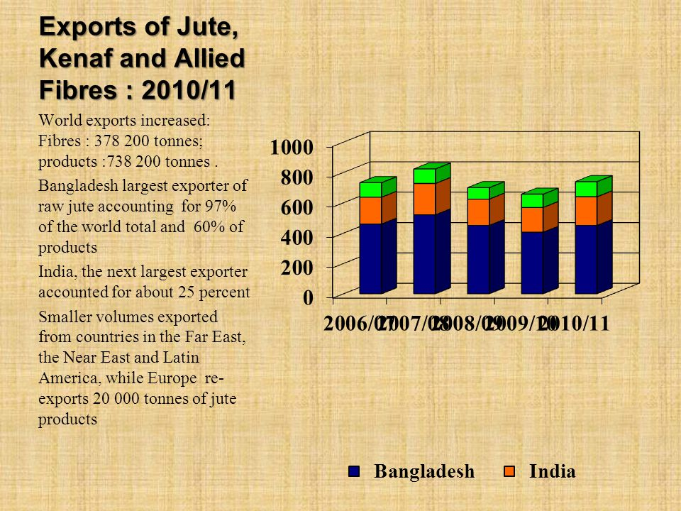Exports of Jute, Kenaf and Allied Fibres : 2010/11 World exports increased: Fibres : 378 200 tonnes; products :738 200 tonnes.