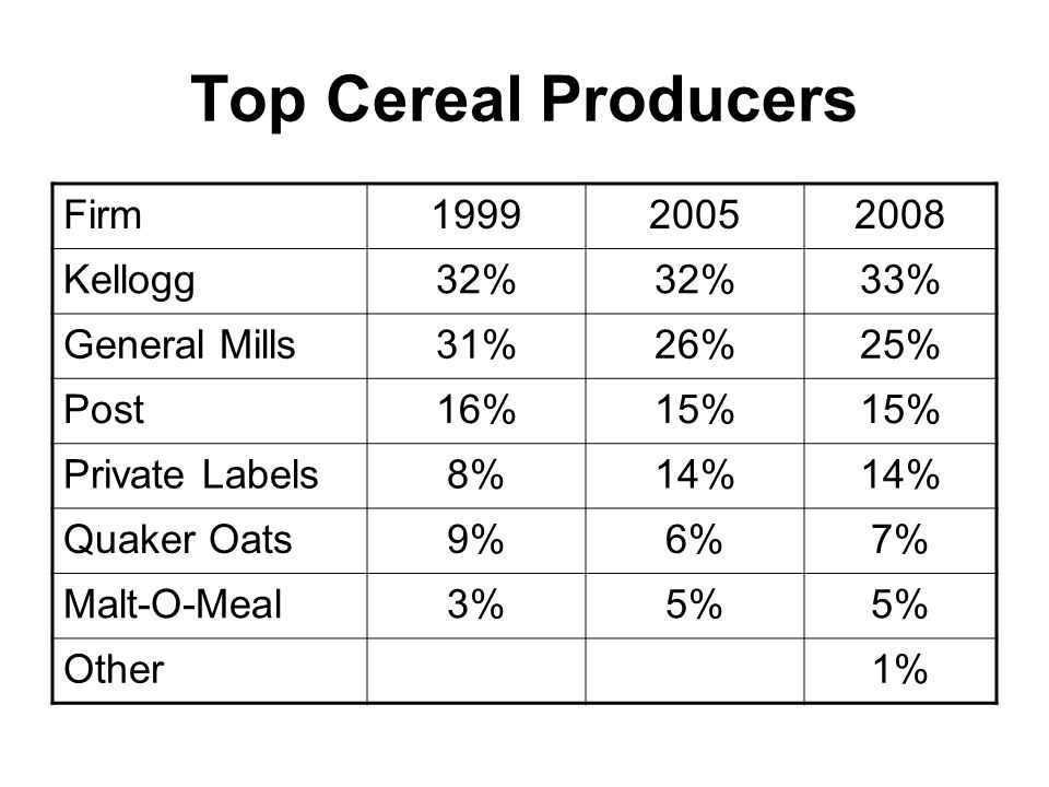 Top Cereal Producers Firm199920052008 Kellogg32% 33% General Mills31%26%25% Post16%15% Private Labels8%14% Quaker Oats9%6%7% Malt-O-Meal3%5% Other1%