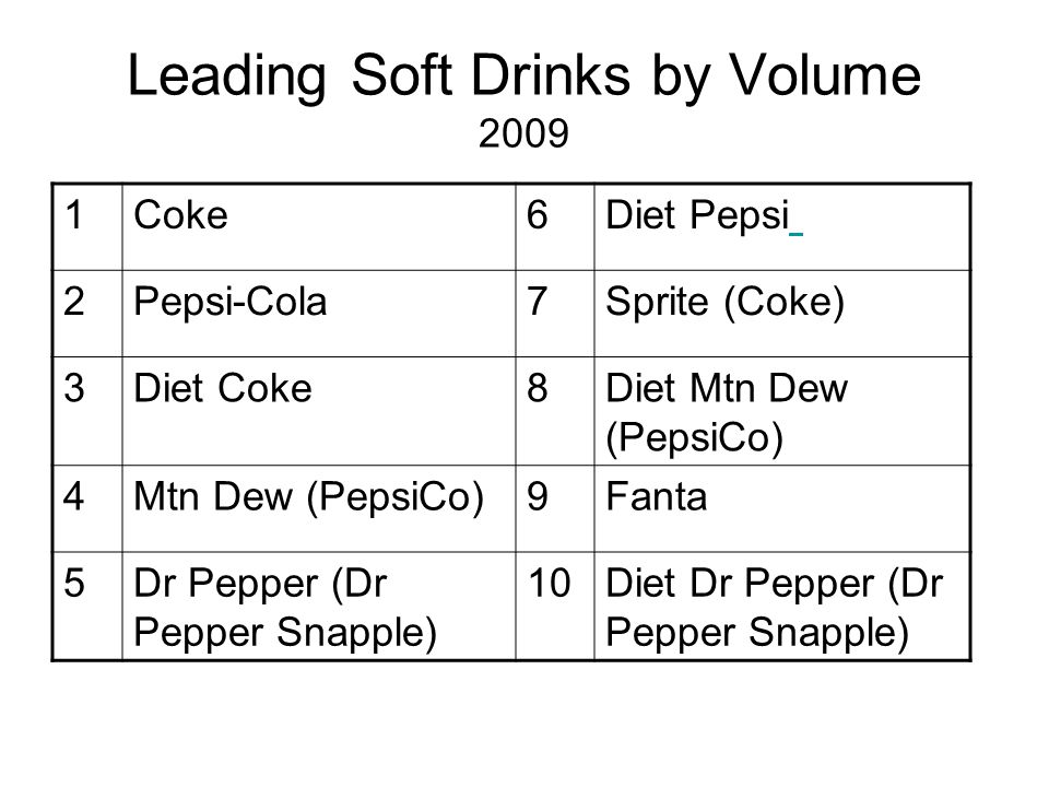 Leading Soft Drinks by Volume 2009 1Coke6Diet Pepsi 2Pepsi-Cola7Sprite (Coke) 3Diet Coke8Diet Mtn Dew (PepsiCo) 4Mtn Dew (PepsiCo)9Fanta 5Dr Pepper (Dr Pepper Snapple) 10Diet Dr Pepper (Dr Pepper Snapple)