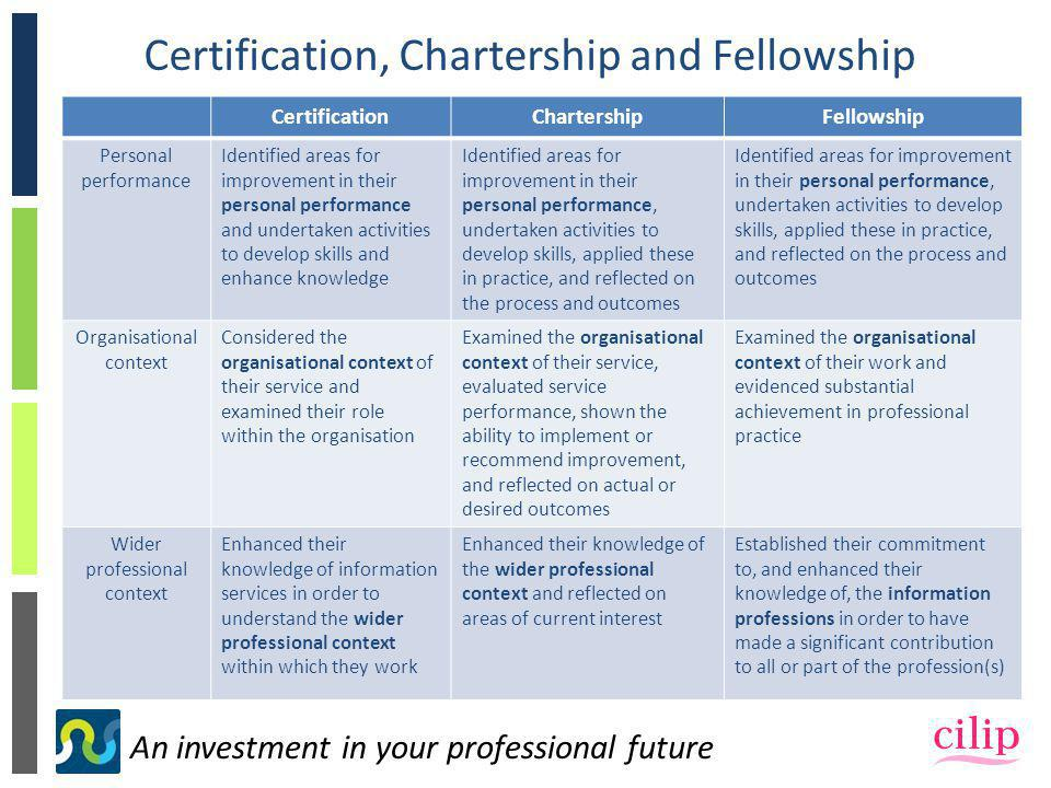 An investment in your professional future Certification, Chartership and Fellowship CertificationChartershipFellowship Personal performance Identified areas for improvement in their personal performance and undertaken activities to develop skills and enhance knowledge Identified areas for improvement in their personal performance, undertaken activities to develop skills, applied these in practice, and reflected on the process and outcomes Organisational context Considered the organisational context of their service and examined their role within the organisation Examined the organisational context of their service, evaluated service performance, shown the ability to implement or recommend improvement, and reflected on actual or desired outcomes Examined the organisational context of their work and evidenced substantial achievement in professional practice Wider professional context Enhanced their knowledge of information services in order to understand the wider professional context within which they work Enhanced their knowledge of the wider professional context and reflected on areas of current interest Established their commitment to, and enhanced their knowledge of, the information professions in order to have made a significant contribution to all or part of the profession(s)