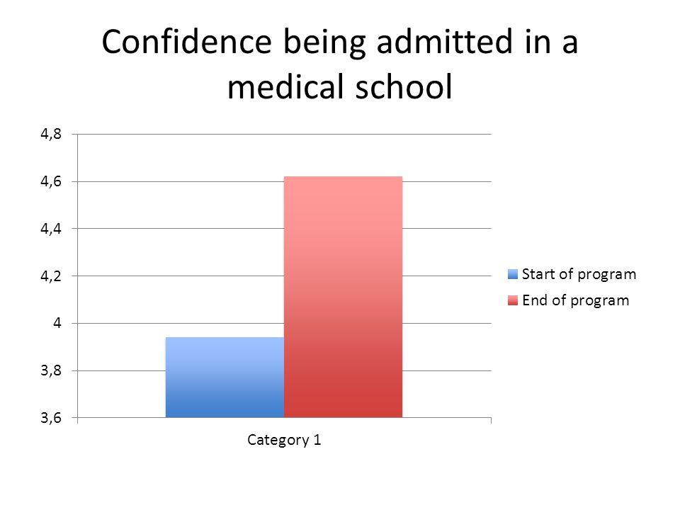 Confidence being admitted in a medical school
