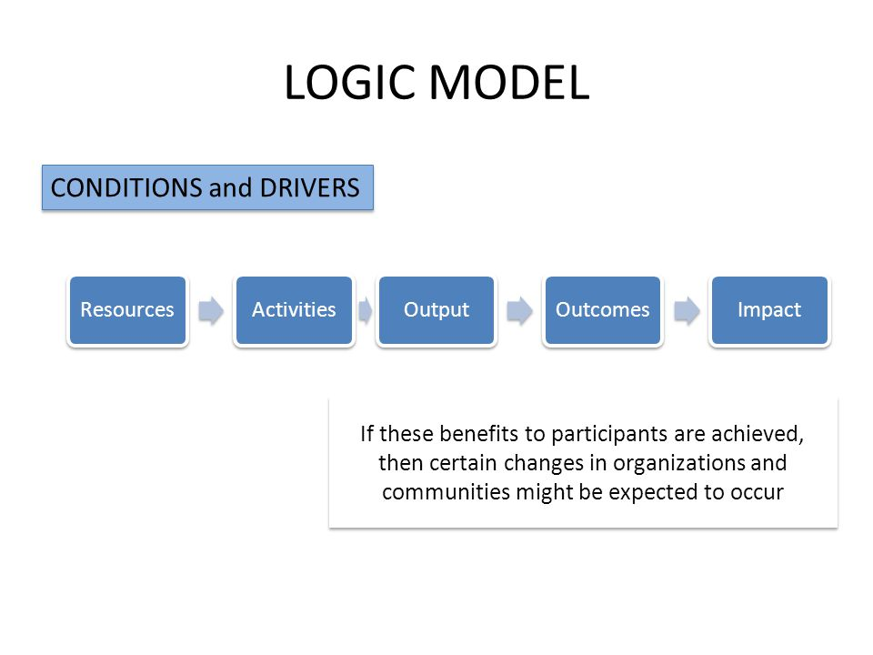 LOGIC MODEL ResourcesActivitiesOutputOutcomesImpact CONDITIONS and DRIVERS If these benefits to participants are achieved, then certain changes in organizations and communities might be expected to occur