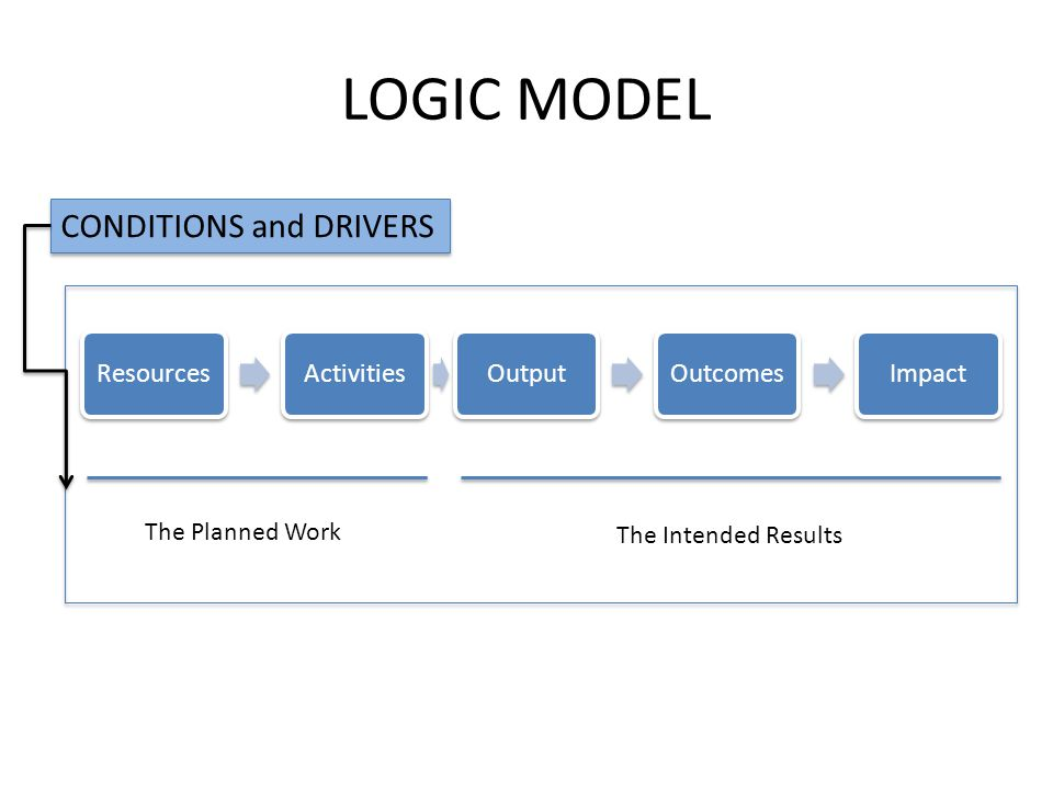 LOGIC MODEL ResourcesActivitiesOutputOutcomesImpact The Planned Work The Intended Results CONDITIONS and DRIVERS