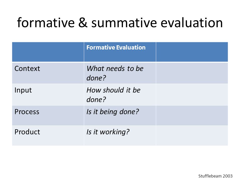formative & summative evaluation Formative Evaluation ContextWhat needs to be done.