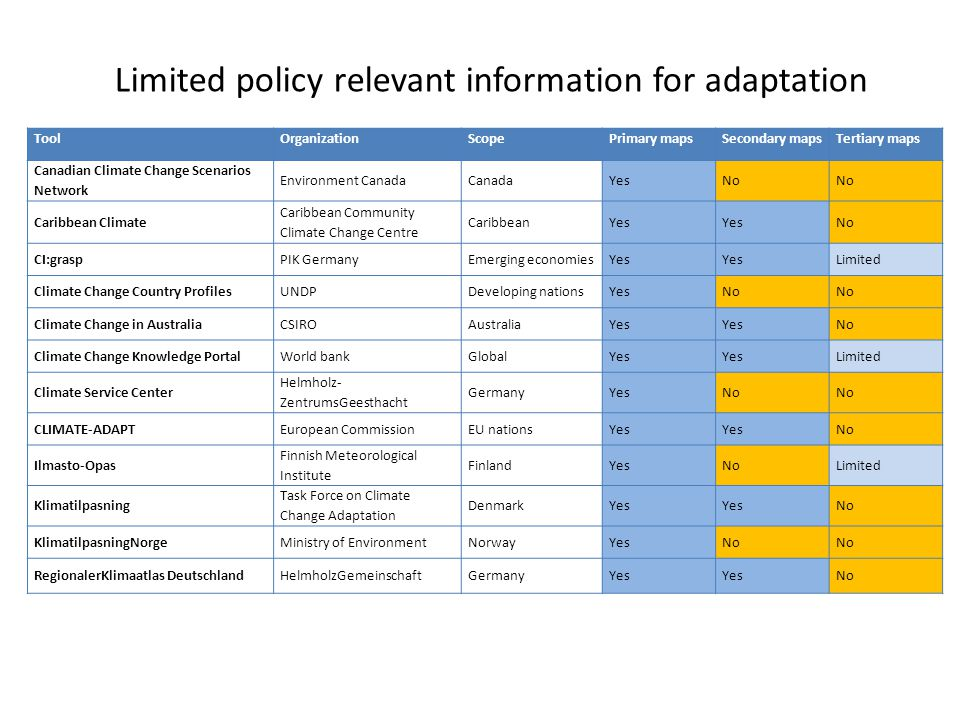 Limited policy relevant information for adaptation ToolOrganizationScopePrimary mapsSecondary mapsTertiary maps Canadian Climate Change Scenarios Network Environment CanadaCanadaYesNo Caribbean Climate Caribbean Community Climate Change Centre CaribbeanYes No CI:graspPIK GermanyEmerging economiesYes Limited Climate Change Country ProfilesUNDPDeveloping nationsYesNo Climate Change in AustraliaCSIROAustraliaYes No Climate Change Knowledge PortalWorld bankGlobalYes Limited Climate Service Center Helmholz- ZentrumsGeesthacht GermanyYesNo CLIMATE-ADAPTEuropean CommissionEU nationsYes No Ilmasto-Opas Finnish Meteorological Institute FinlandYesNoLimited Klimatilpasning Task Force on Climate Change Adaptation DenmarkYes No KlimatilpasningNorgeMinistry of EnvironmentNorwayYesNo RegionalerKlimaatlas DeutschlandHelmholzGemeinschaftGermanyYes No