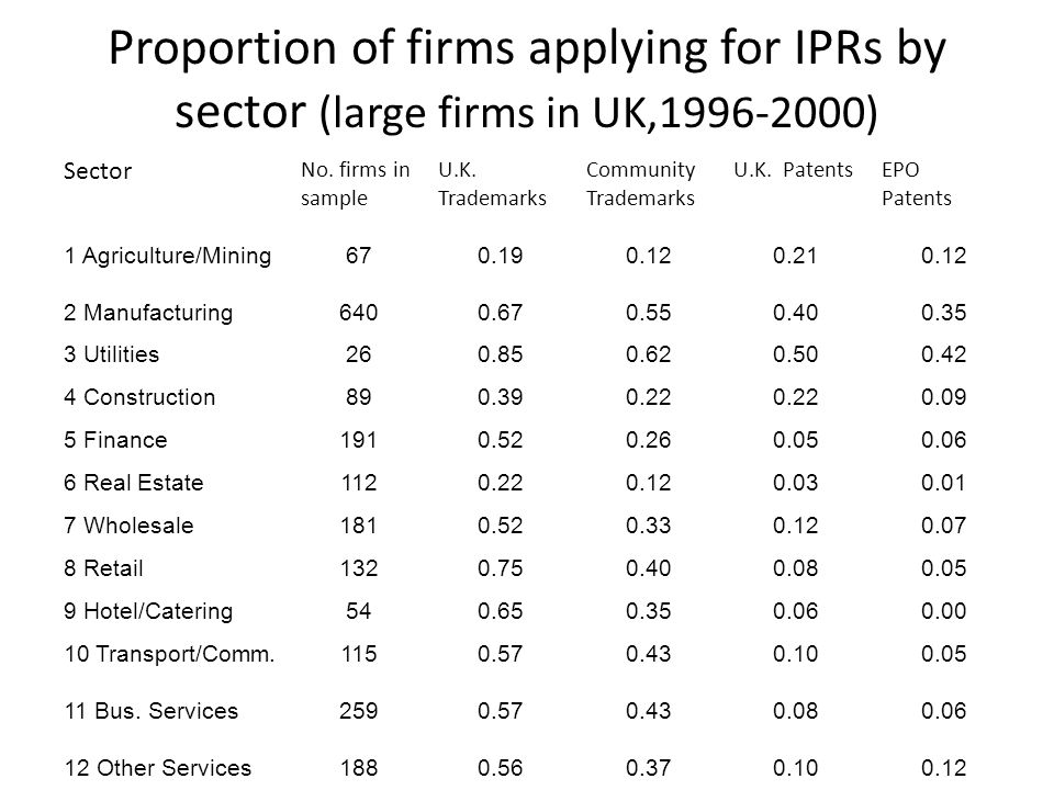 Proportion of firms applying for IPRs by sector (large firms in UK,1996-2000) Sector No.